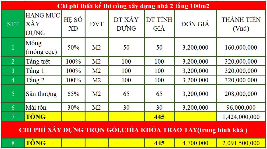 Chi phí thiết kế xây dựng nhà 2 tầng 100m2