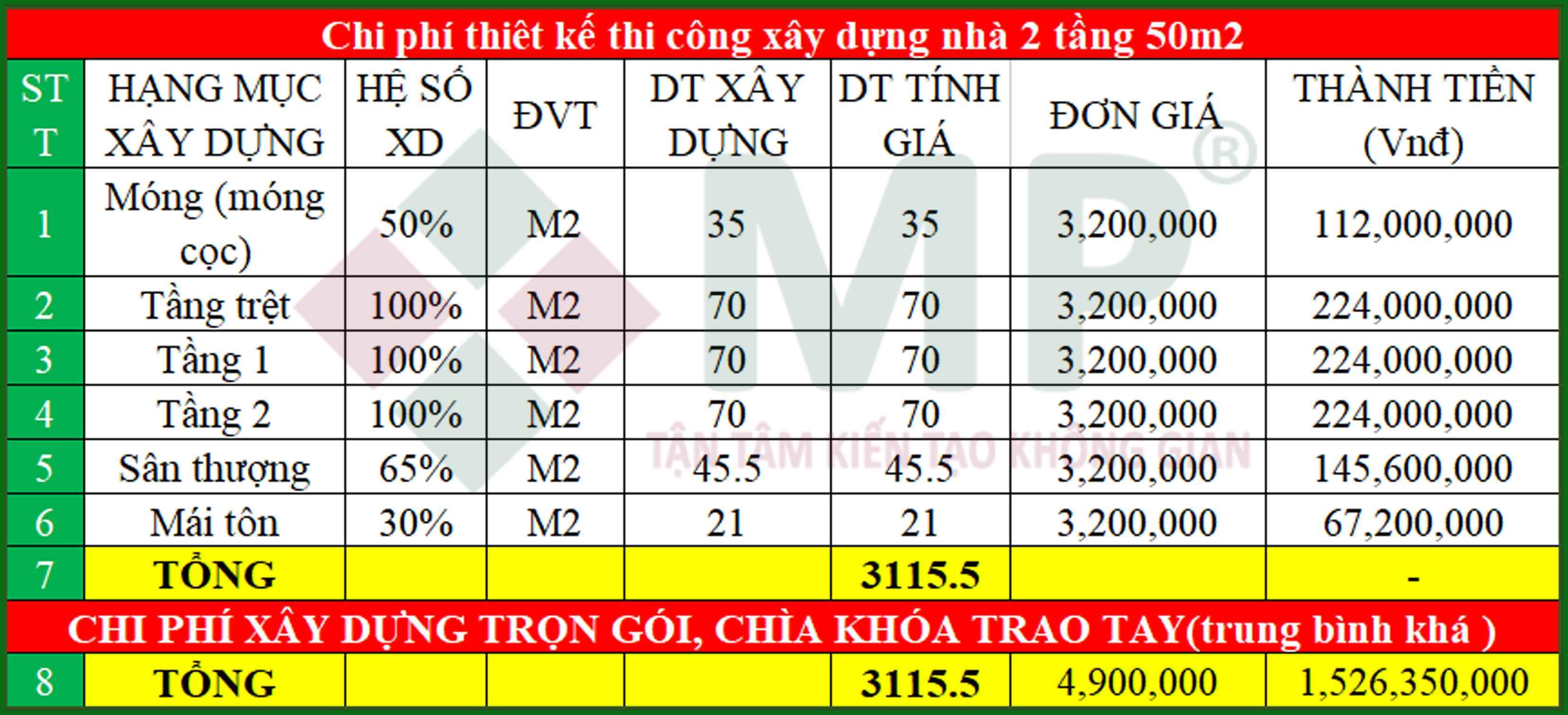 Chi phí thiết kế xây dựng nhà 2 tầng 70m2