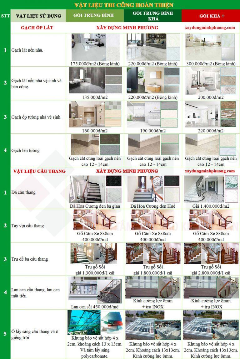 Chi phí thiết kế xây dựng nhà 3 tầng 60m2