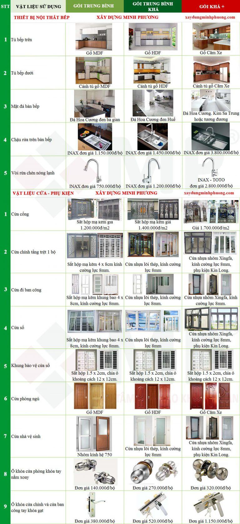 Chi phí thiết kế xây dựng nhà 3 tầng 110m2