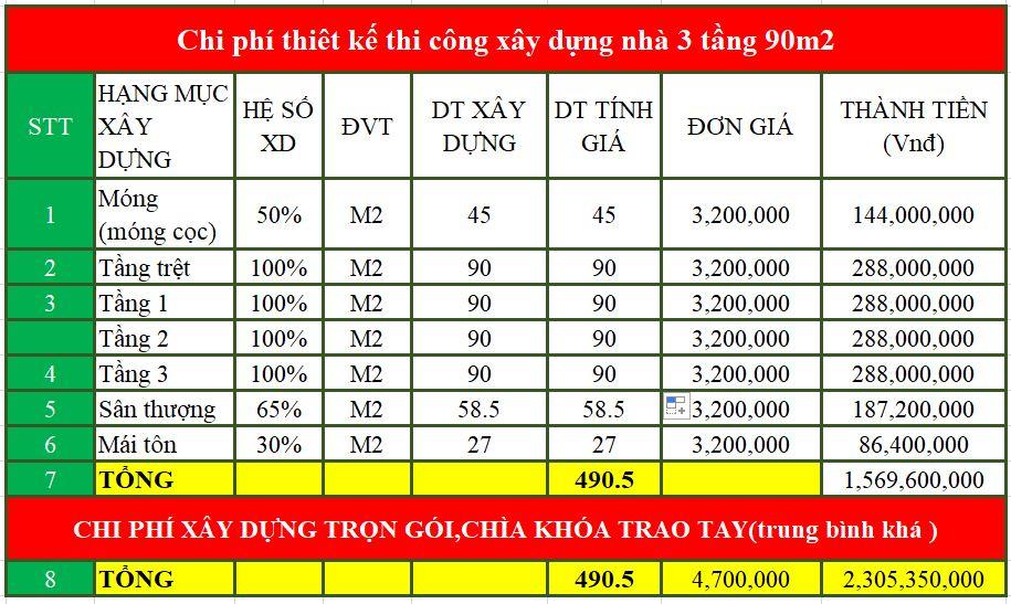 Chi phí thiết kế xây dựng nhà 3 tầng 90m2
