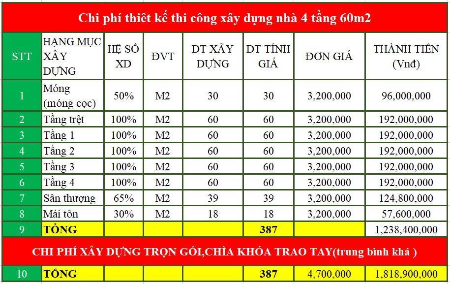 Chi phí thiết kế xây dựng nhà 4 tầng 60m2