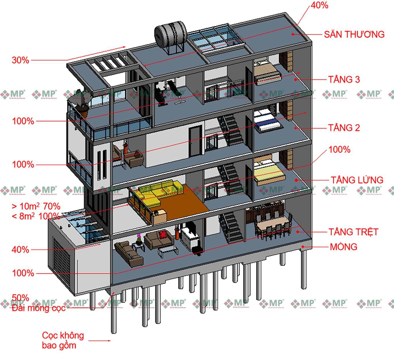 xây nhà trọn góii