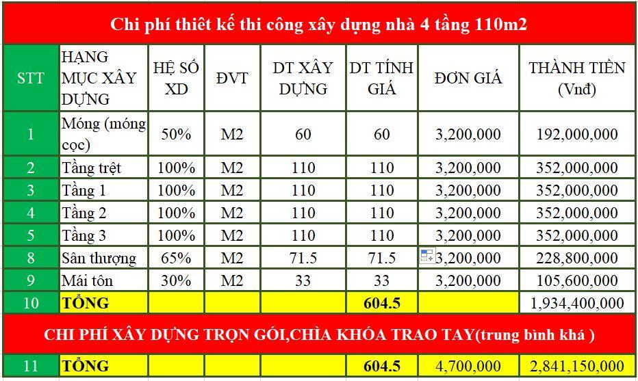 chi phí xây nhà 4 tầng 110m2