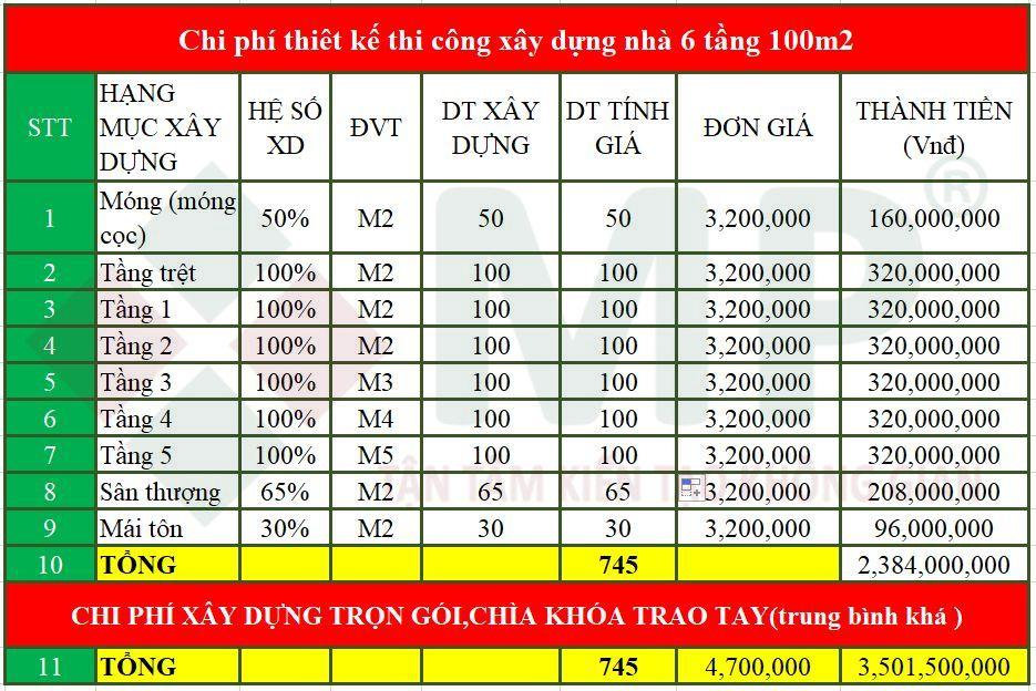 chi phí xây nhà 6 tầng 100m2