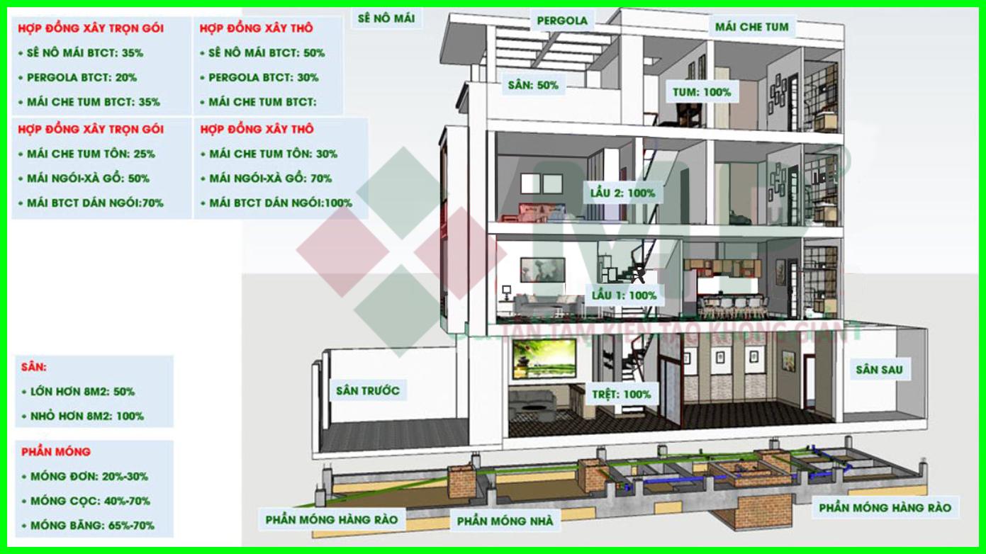 dự toán xây nhà